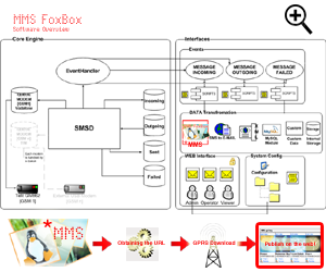 MMS Box software overview - CLICK TO ENLARGE